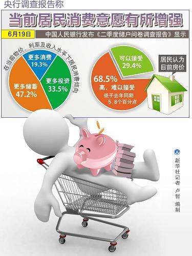 图表:央行调查报告称当前居民消费意愿有所增强
